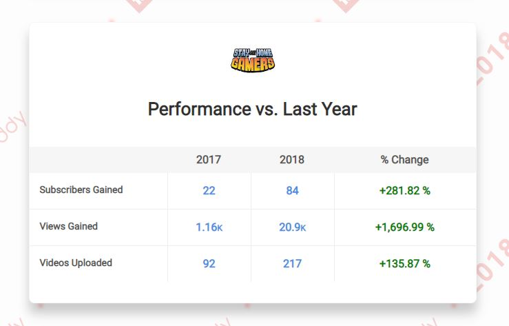 A snapshot of YouTube stats comparing our channel from 2017 to 2018